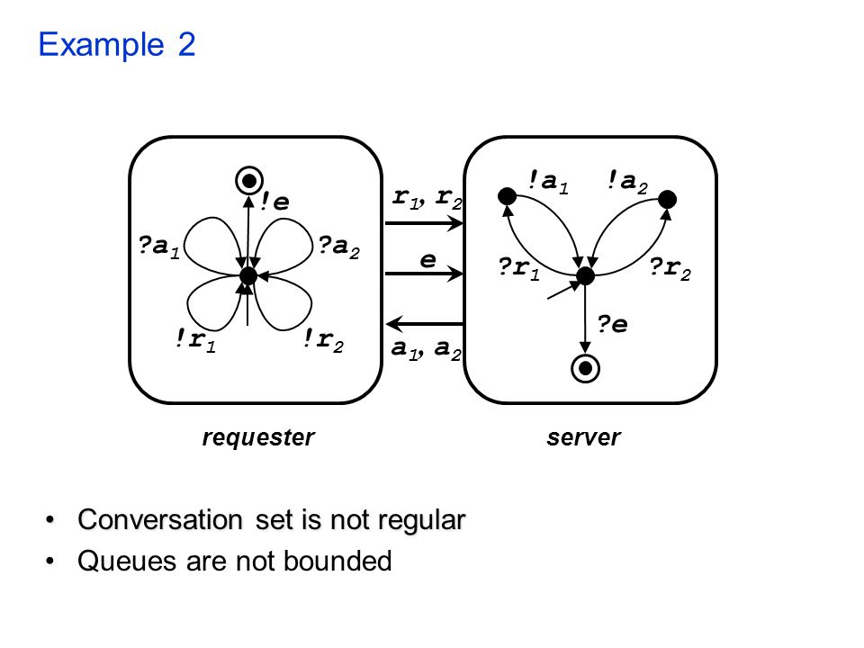 Example 2 Conversation set is not regularConversation set is not regular Queues are not bounded requesterserver !r 2 ?a 1 ?a 2 !e !r 1 r 1, r 2 a 1, a