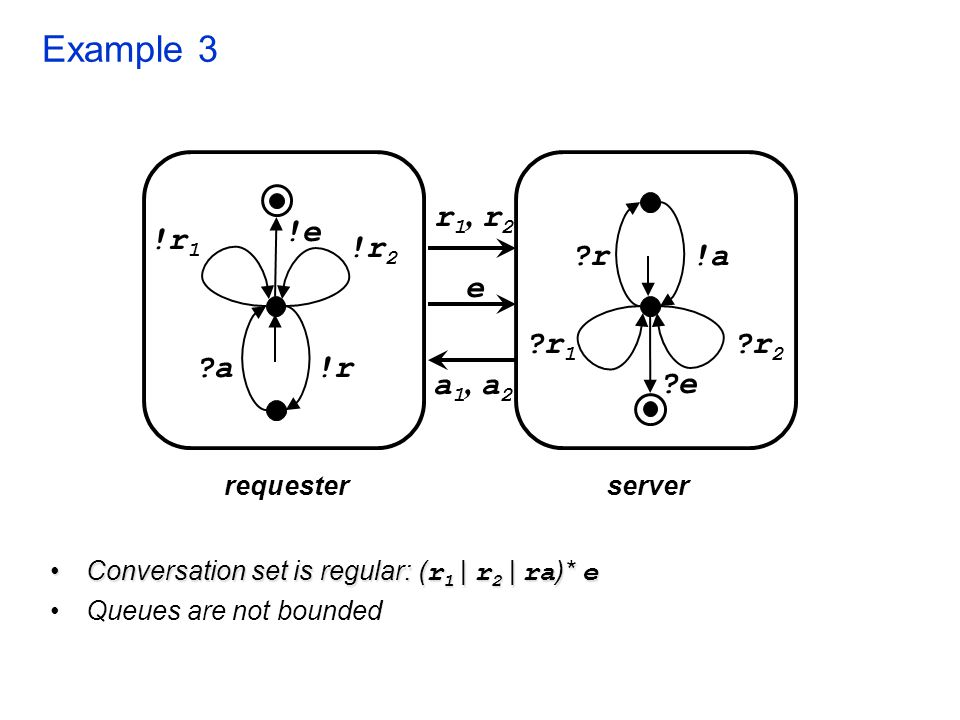 Example 3 Conversation set is regular: ( r 1 | r 2 | ra )* eConversation set is regular: ( r 1 | r 2 | ra )* e Queues are not bounded requesterserver