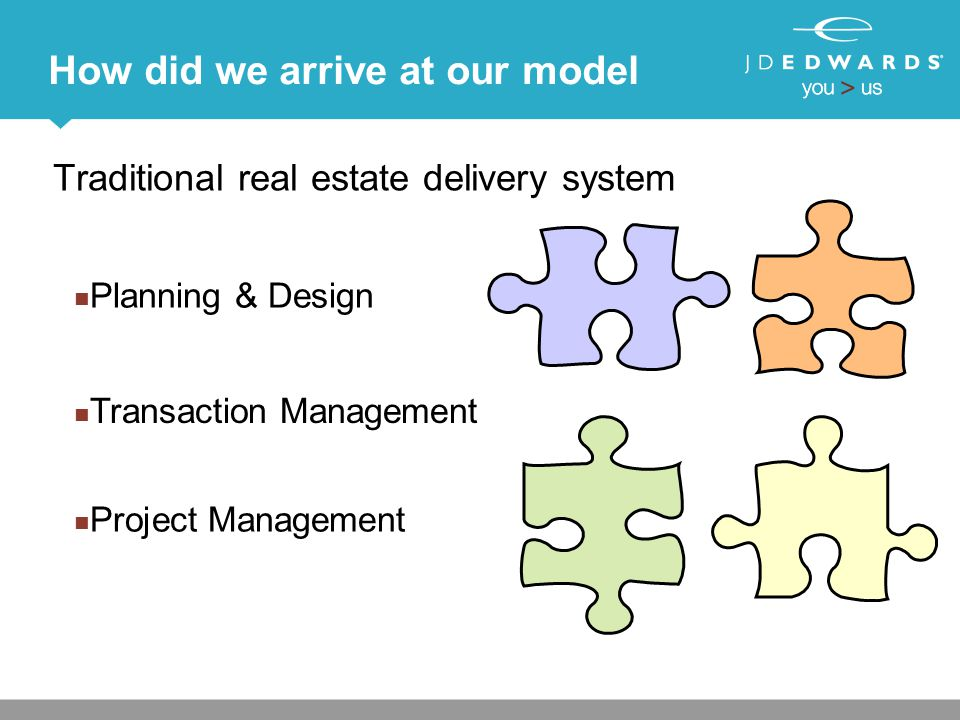 How did we arrive at our model Traditional real estate delivery system Planning & Design Project Management Transaction Management