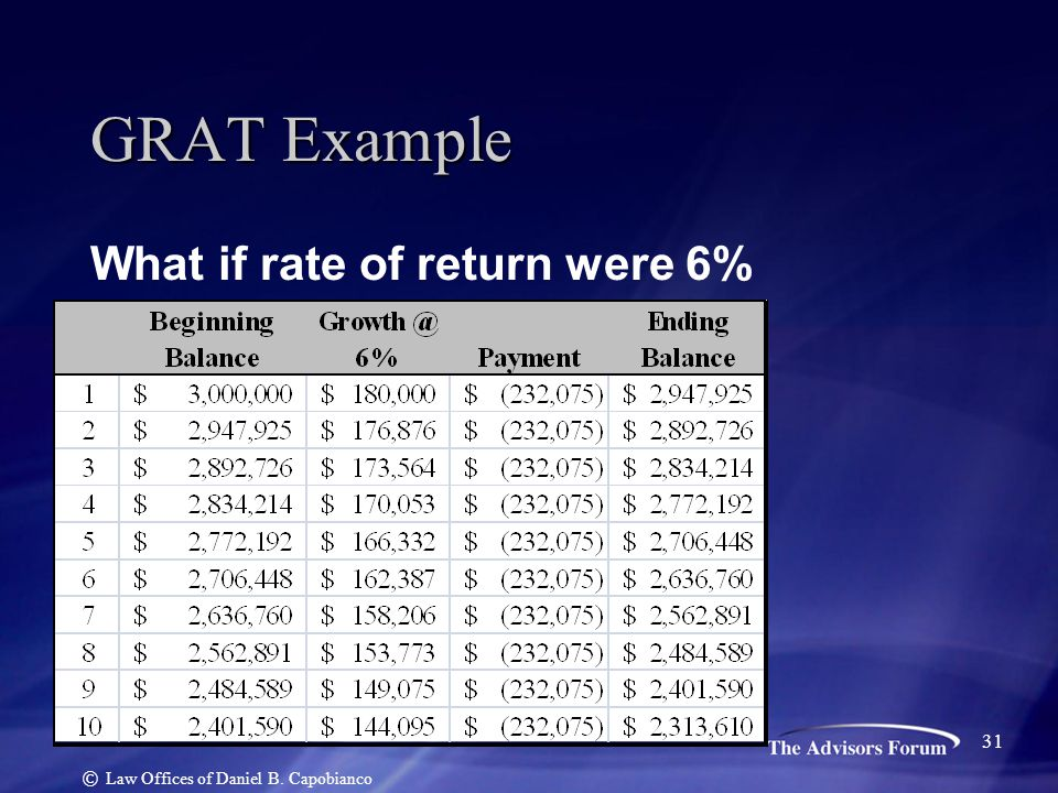 GRAT Example What if rate of return were 6% © Law Offices of Daniel B. Capobianco 31