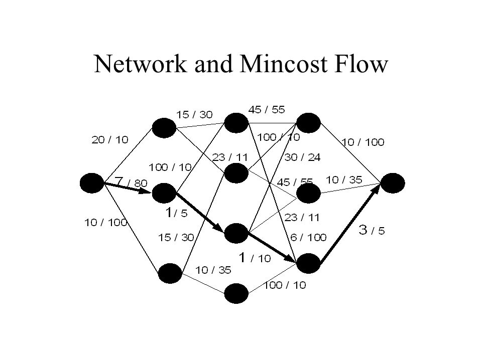 Network and Mincost Flow