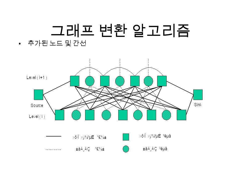 그래프 변환 알고리즘 추가된 노드 및 간선