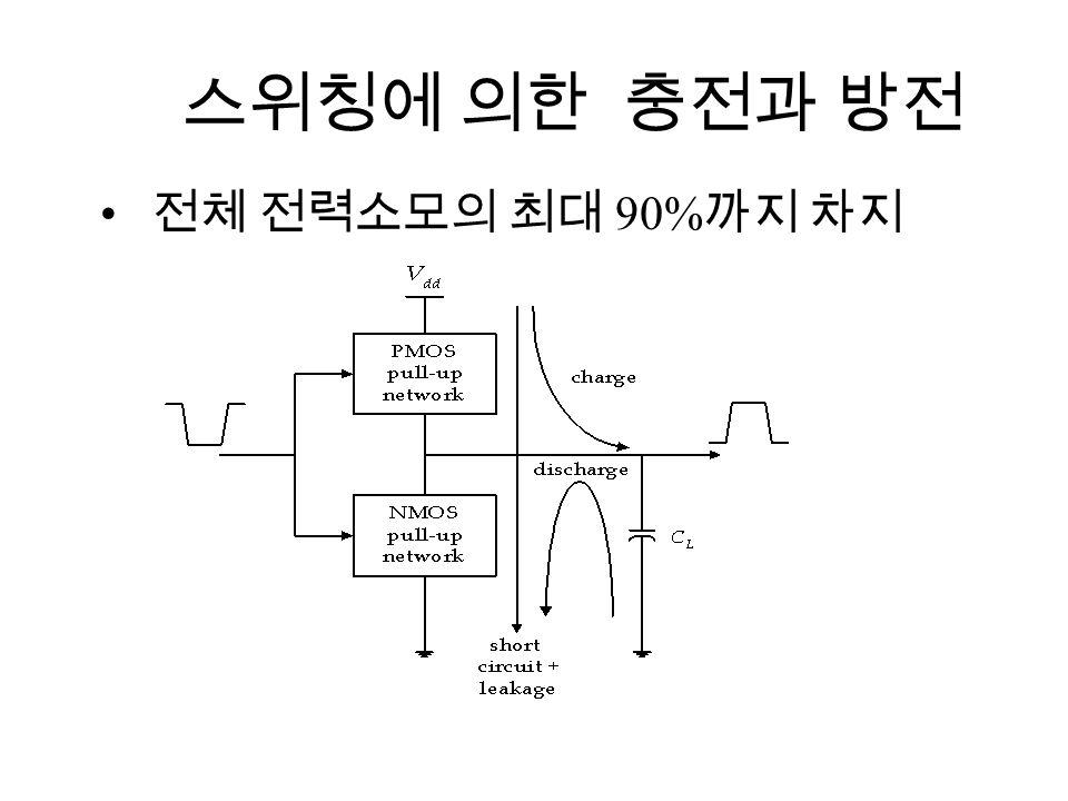스위칭에 의한 충전과 방전 전체 전력소모의 최대 90% 까지 차지