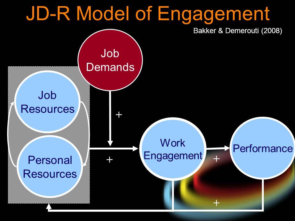 JD-R Model of Engagement + + Bakker & Demerouti (2008) Personal Resources Performance Work Engagement Job Resources Job Demands + +