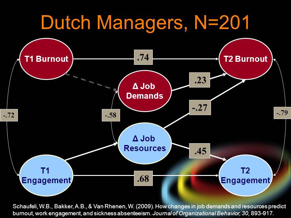 Dutch Managers, N=201 T1 Engagement T1 Burnout T2 Engagement T2 Burnout.68 -.79 Δ Job Demands Δ Job Resources.23 -.27.45.74 -.72-.58 Schaufeli, W.B.,