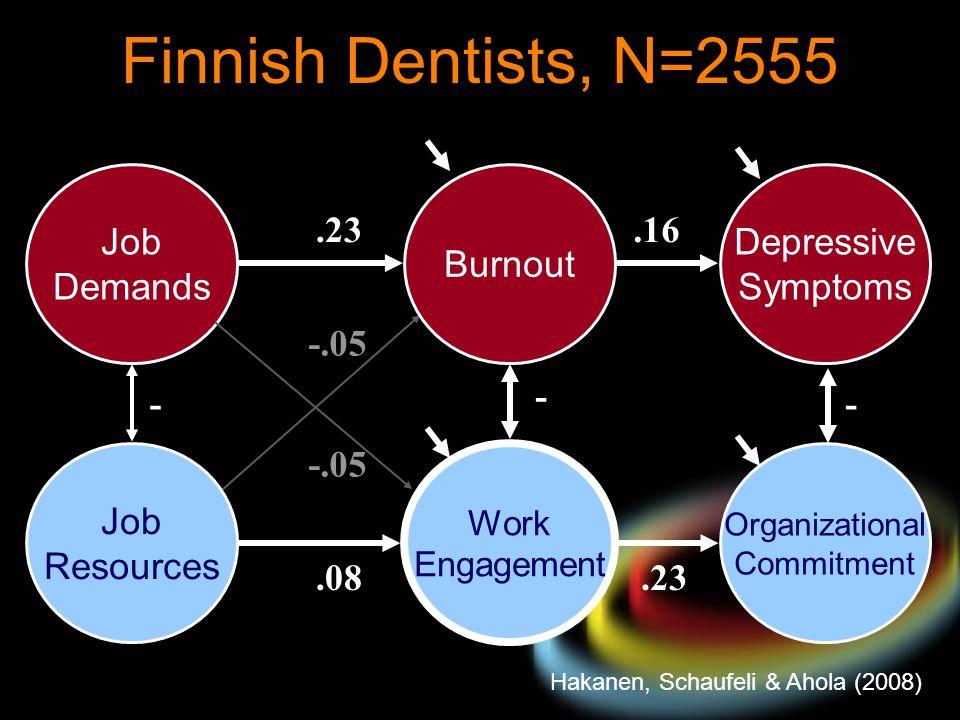 Finnish Dentists, N=2555 Hakanen, Schaufeli & Ahola (2008) - Job Demands.23.08.23 - Job Resources Burnout Organizational Commitment Work Engagement -.