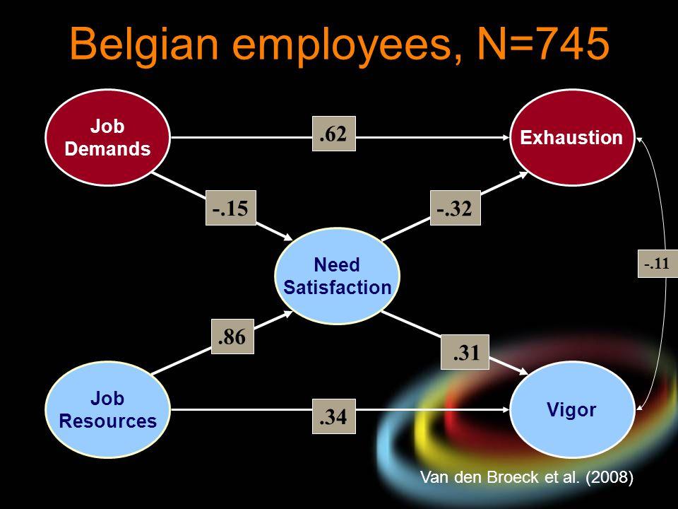Belgian employees, N=745 Van den Broeck et al. (2008) Job Resources Job Demands Vigor Exhaustion.34 -.11 Need Satisfaction -.32.31.62 -.15.86