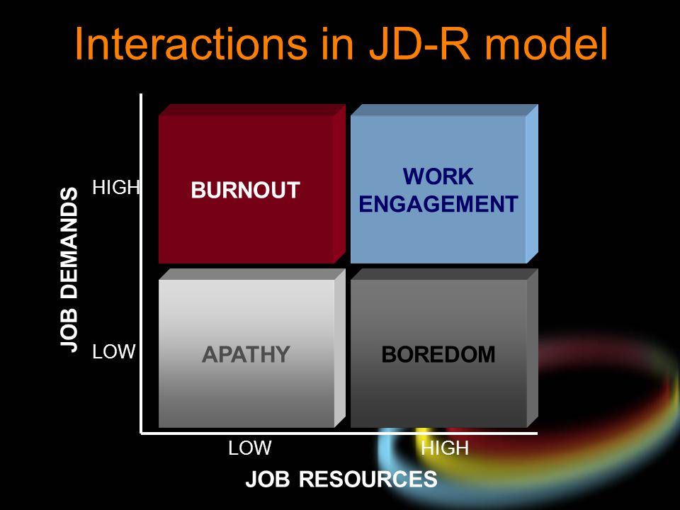 Interactions in JD-R model BURNOUT WORK ENGAGEMENT APATHYBOREDOM LOW HIGH LOW HIGH JOB RESOURCES JOB DEMANDS
