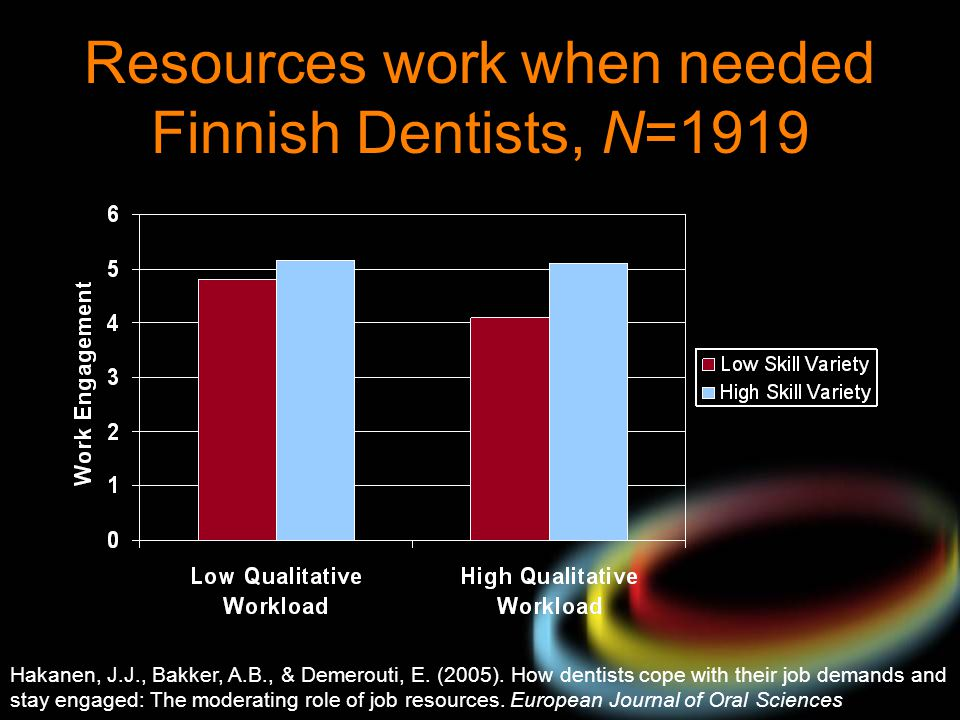 Resources work when needed Finnish Dentists, N=1919 Hakanen, J.J., Bakker, A.B., & Demerouti, E. (2005). How dentists cope with their job demands and