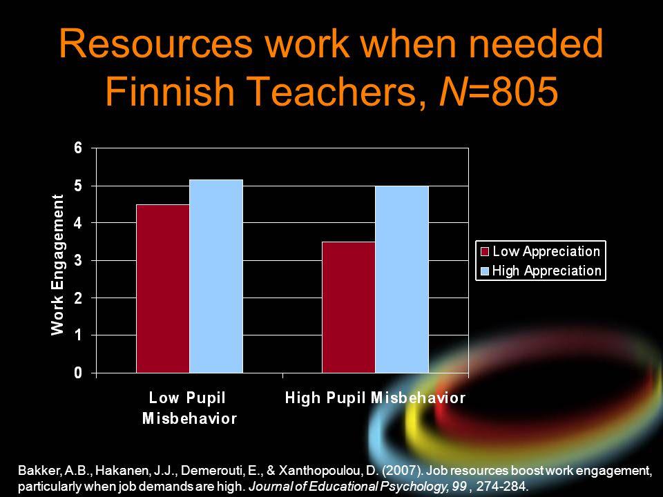 Resources work when needed Finnish Teachers, N=805 Bakker, A.B., Hakanen, J.J., Demerouti, E., & Xanthopoulou, D. (2007). Job resources boost work eng