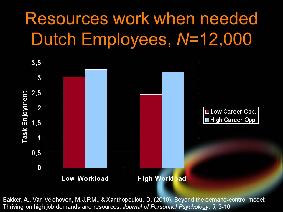 Resources work when needed Dutch Employees, N=12,000 Bakker, A., Van Veldhoven, M.J.P.M., & Xanthopoulou, D. (2010). Beyond the demand-control model: