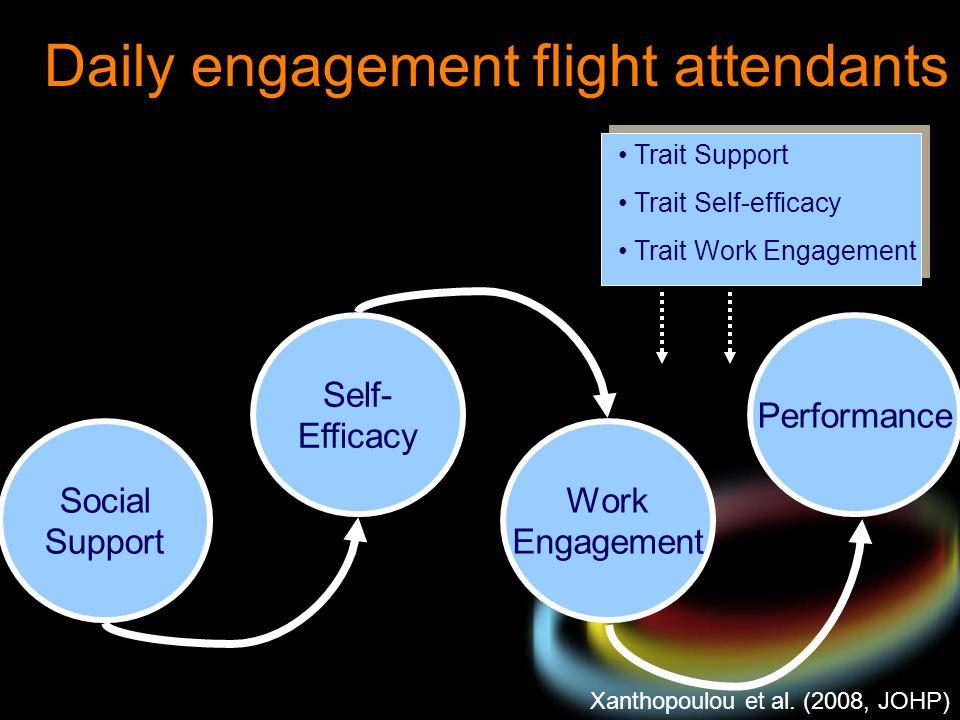 Trait Support Trait Self-efficacy Trait Work Engagement Xanthopoulou et al. (2008, JOHP) Daily engagement flight attendants Social Support Self- Effic