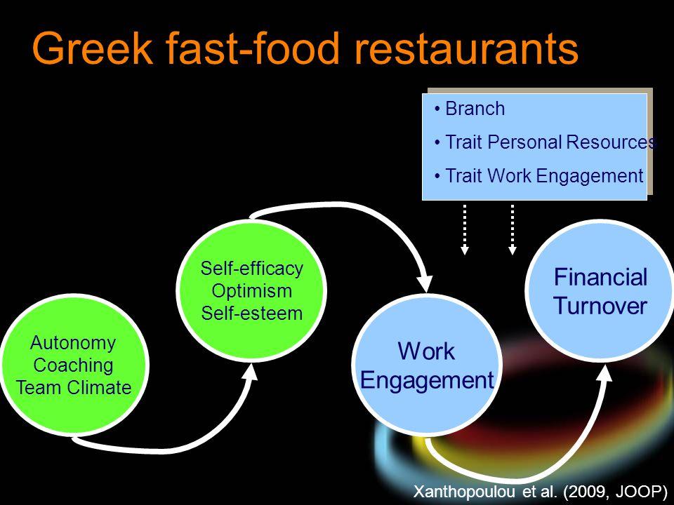Branch Trait Personal Resources Trait Work Engagement Xanthopoulou et al. (2009, JOOP) Greek fast-food restaurants Autonomy Coaching Team Climate Self