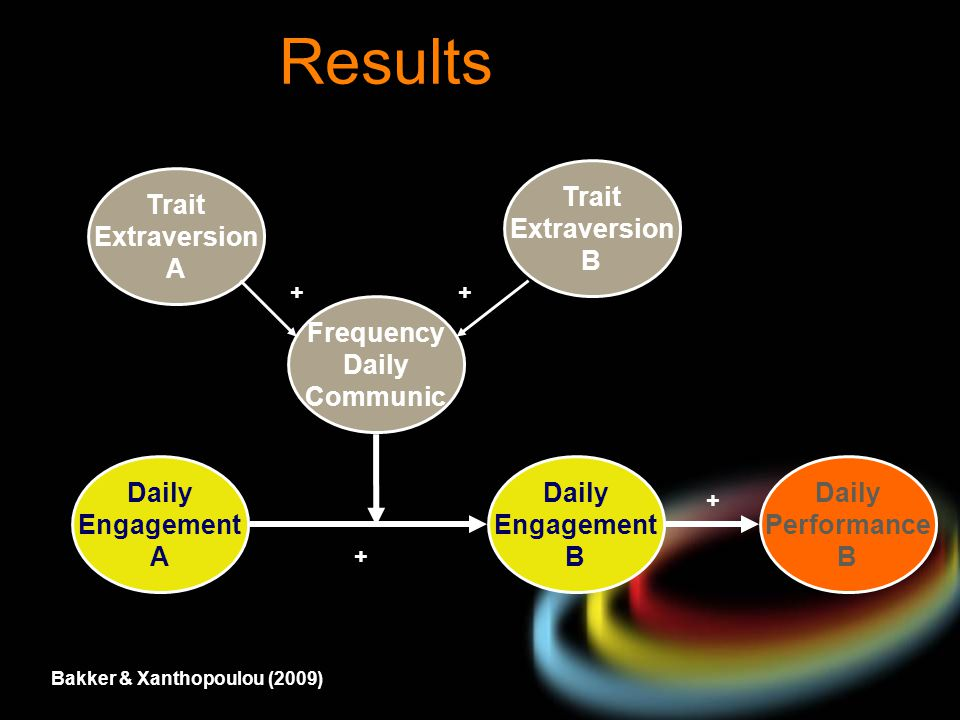 Results Trait Extraversion A Daily Engagement B Frequency Daily Communic Daily Engagement A Daily Performance B + + + Trait Extraversion B + Bakker &