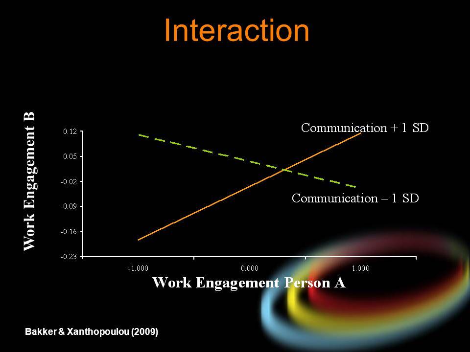 Interaction Work Engagement B Bakker & Xanthopoulou (2009)