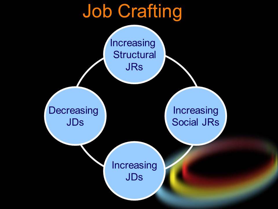 Job Crafting Increasing Structural JRs Increasing Social JRs Increasing JDs Decreasing JDs