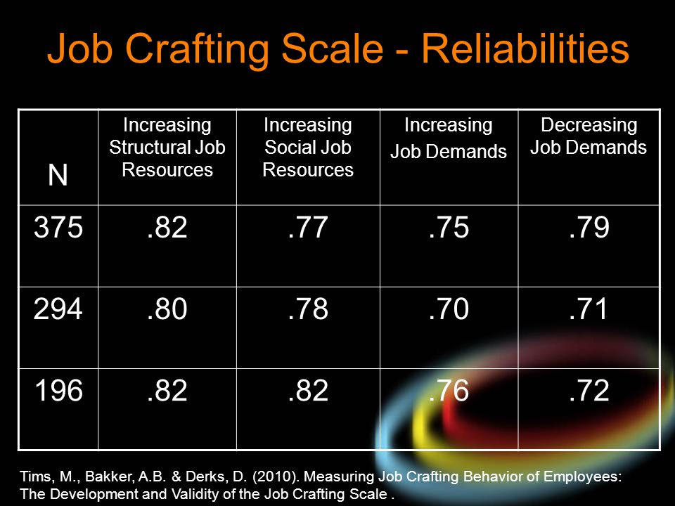 Job Crafting Scale - Reliabilities N Increasing Structural Job Resources Increasing Social Job Resources Increasing Job Demands Decreasing Job Demands