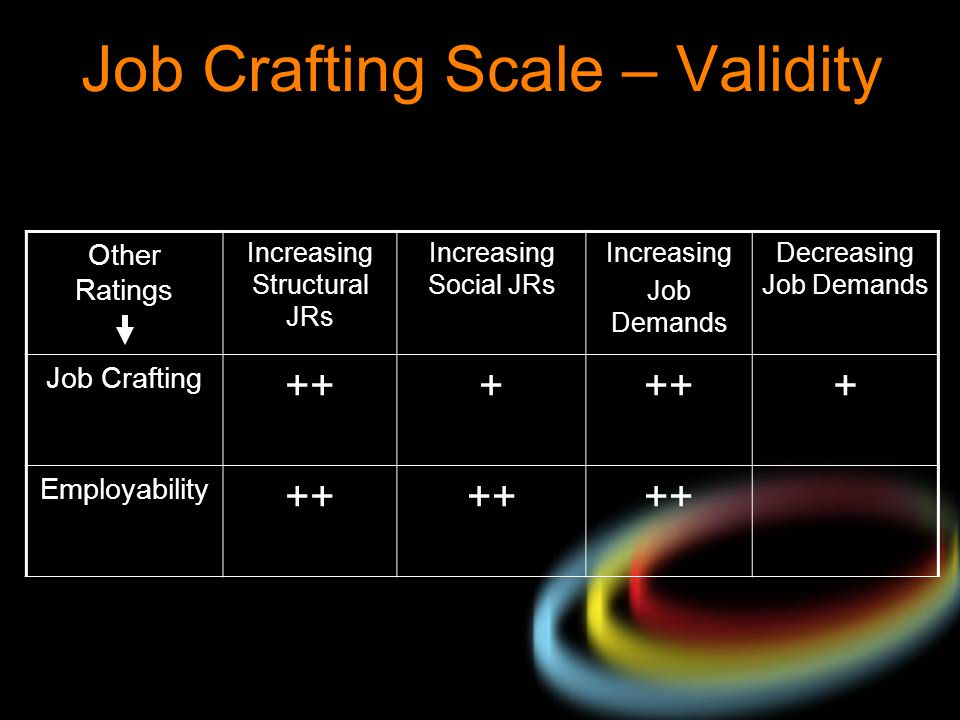 Job Crafting Scale – Validity Other Ratings Increasing Structural JRs Increasing Social JRs Increasing Job Demands Decreasing Job Demands Job Crafting