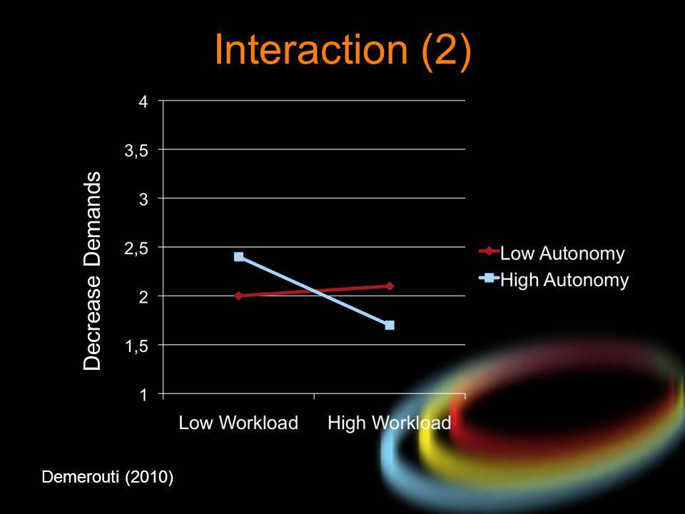 Demerouti (2010) Decrease Demands Interaction (2)