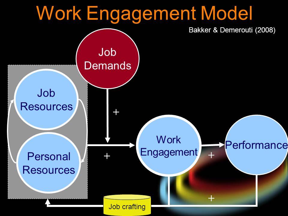 Work Engagement Model + + Bakker & Demerouti (2008) Personal Resources Performance Work Engagement Job Resources Job Demands + + Job crafting