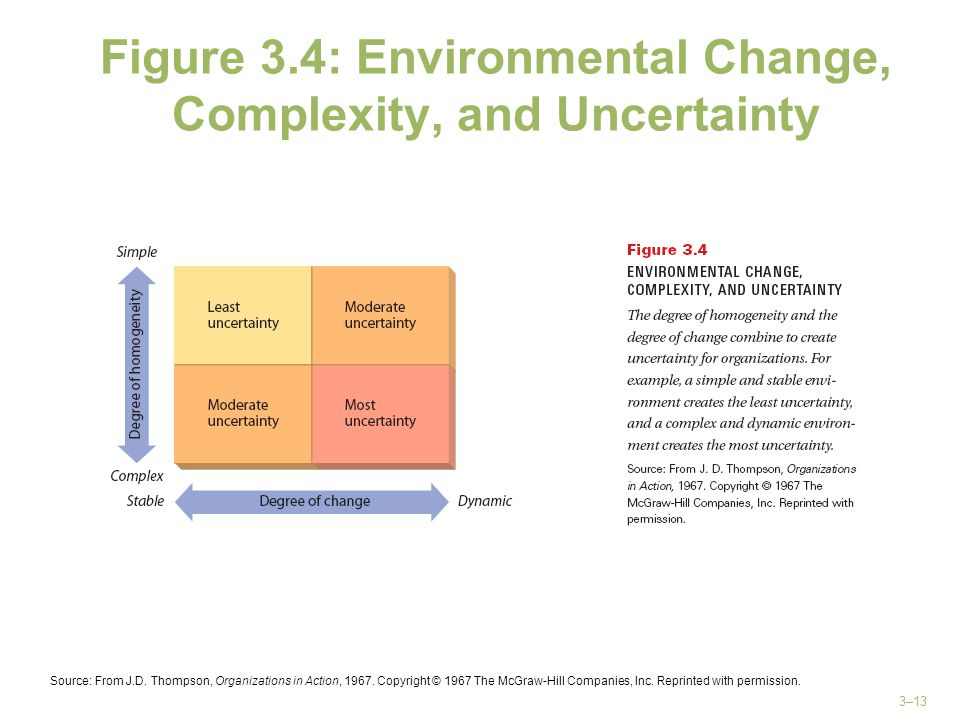 3–13 Figure 3.4: Environmental Change, Complexity, and Uncertainty Source: From J.D. Thompson, Organizations in Action, 1967. Copyright © 1967 The McG