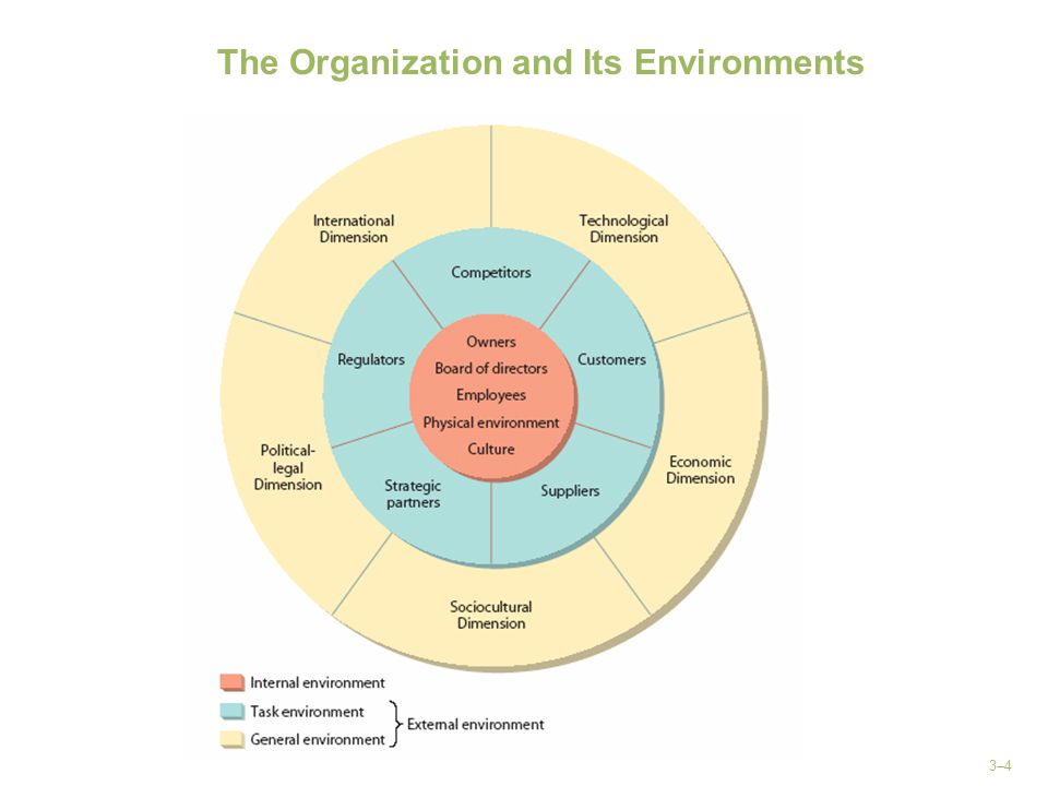 3–4 The Organization and Its Environments