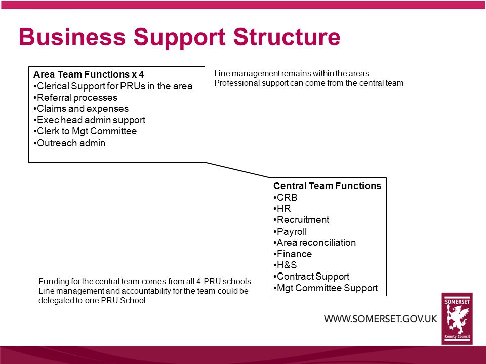 Business Support Structure Central Team Functions CRB HR Recruitment Payroll Area reconciliation Finance H&S Contract Support Mgt Committee Support Area Team Functions x 4 Clerical Support for PRUs in the area Referral processes Claims and expenses Exec head admin support Clerk to Mgt Committee Outreach admin Line management remains within the areas Professional support can come from the central team Funding for the central team comes from all 4 PRU schools Line management and accountability for the team could be delegated to one PRU School