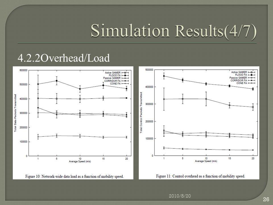 4.2.2Overhead/Load 2010/8/20 26
