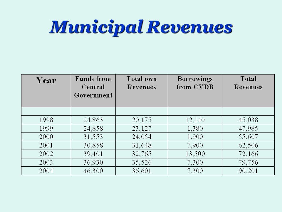 Municipal Revenues