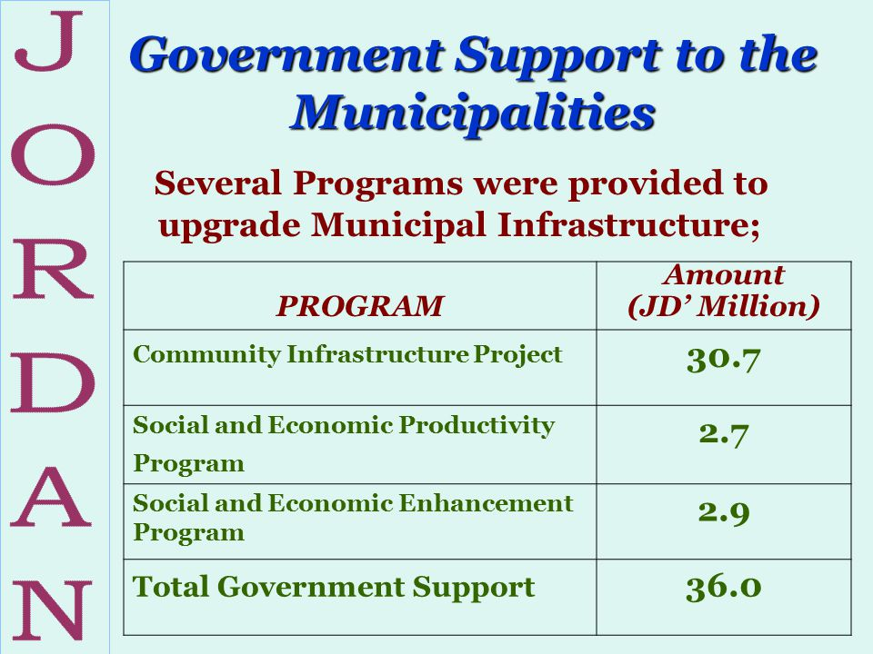 Government Support to the Municipalities Several Programs were provided to upgrade Municipal Infrastructure; PROGRAM Amount (JD' Million) Community In