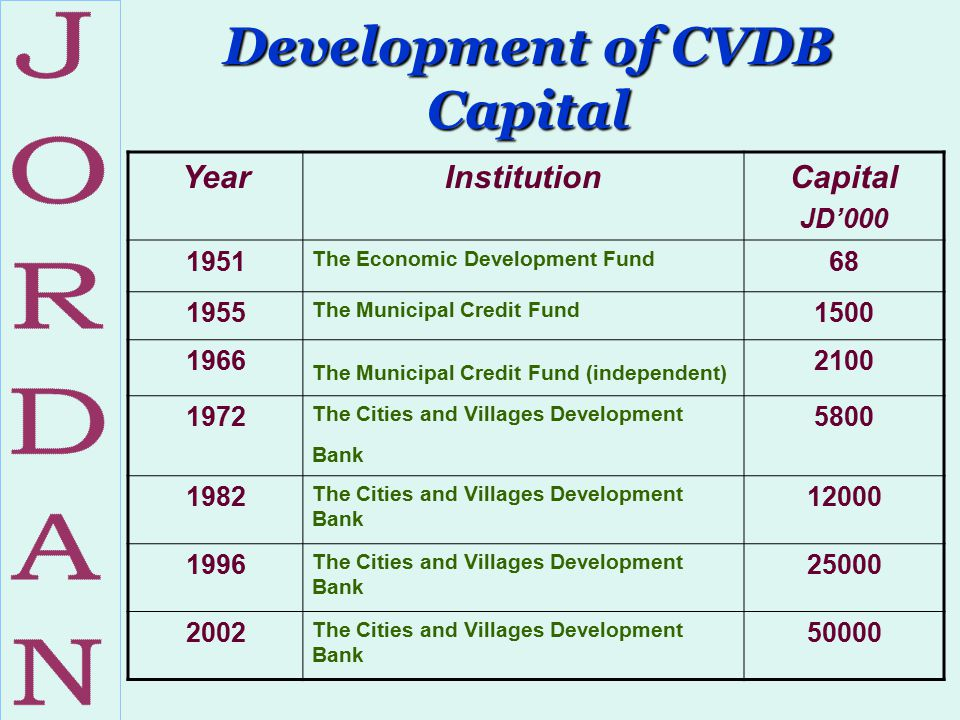 Development of CVDB Capital YearInstitutionCapital JD'000 1951 The Economic Development Fund 68 1955 The Municipal Credit Fund 1500 1966 The Municipal