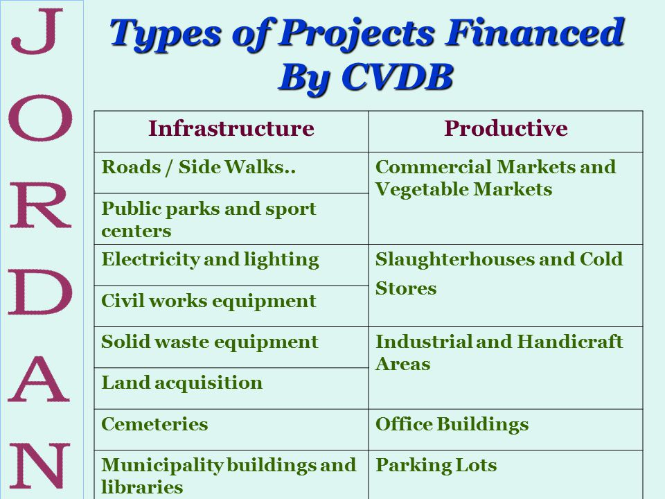 Types of Projects Financed By CVDB InfrastructureProductive Roads / Side Walks..Commercial Markets and Vegetable Markets Public parks and sport center