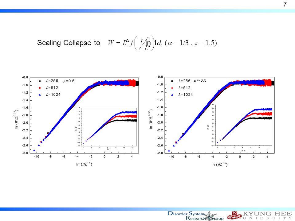  1d,  >0,  = 1 (growing phase)  Normal RSOS Model 8 Normal RSOS Model