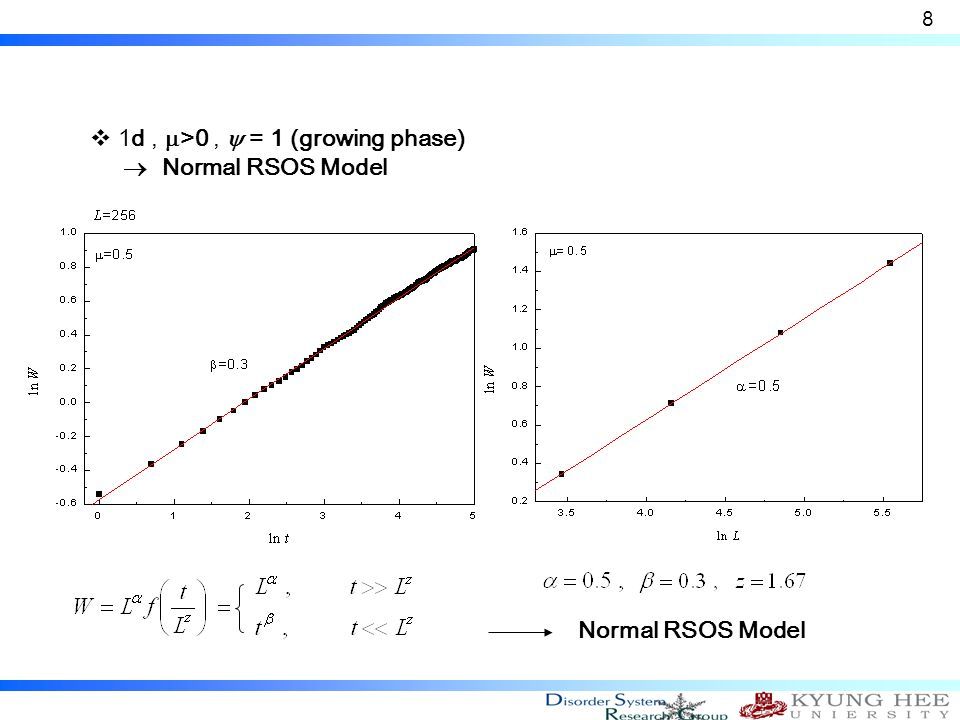  1d,  >0,  = 1 (growing phase)  Normal RSOS Model 8 Normal RSOS Model