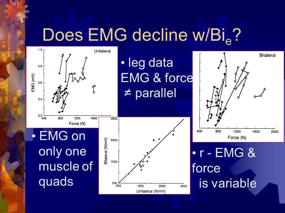 Does EMG decline w/Bi e .