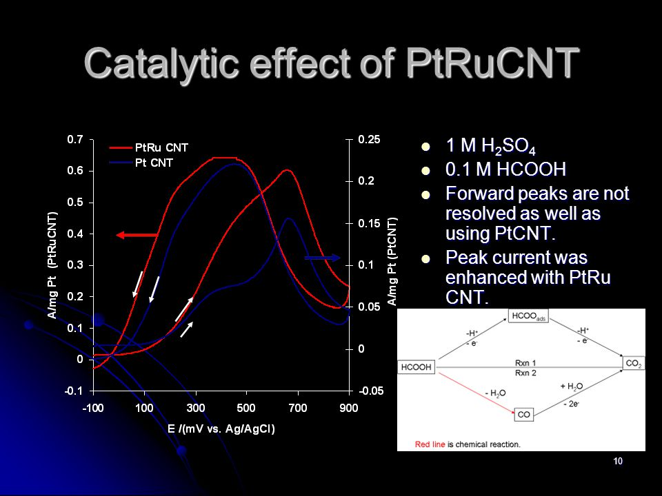 10 Catalytic effect of PtRuCNT 1 M H 2 SO 4 1 M H 2 SO 4 0.1 M HCOOH 0.1 M HCOOH Forward peaks are not resolved as well as using PtCNT.