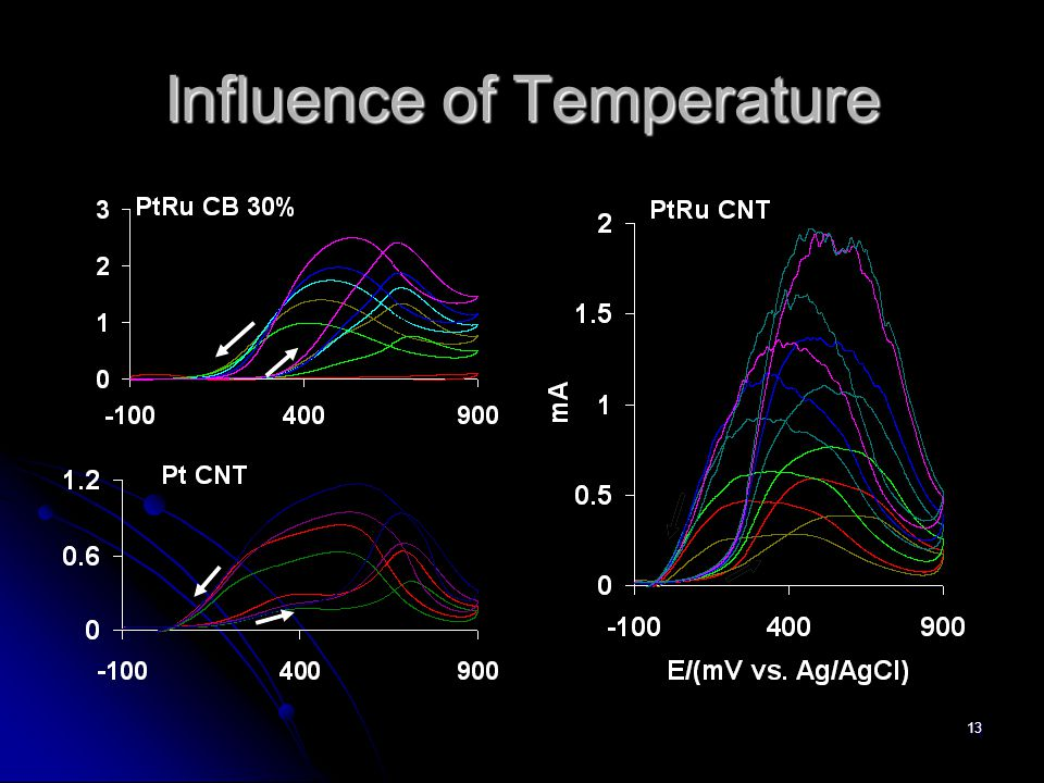 13 Influence of Temperature