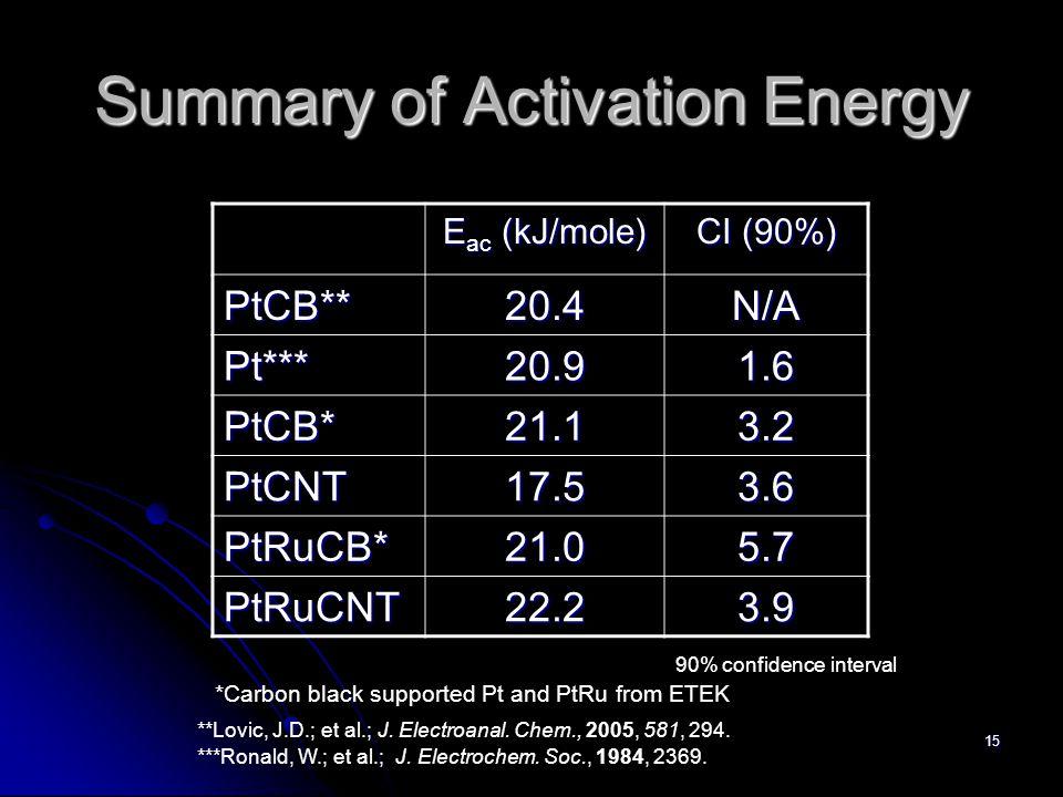 15 Summary of Activation Energy E ac (kJ/mole) CI (90%) PtCB**20.4N/A Pt***20.91.6 PtCB*21.13.2 PtCNT17.53.6 PtRuCB*21.05.7 PtRuCNT22.23.9 **Lovic, J.