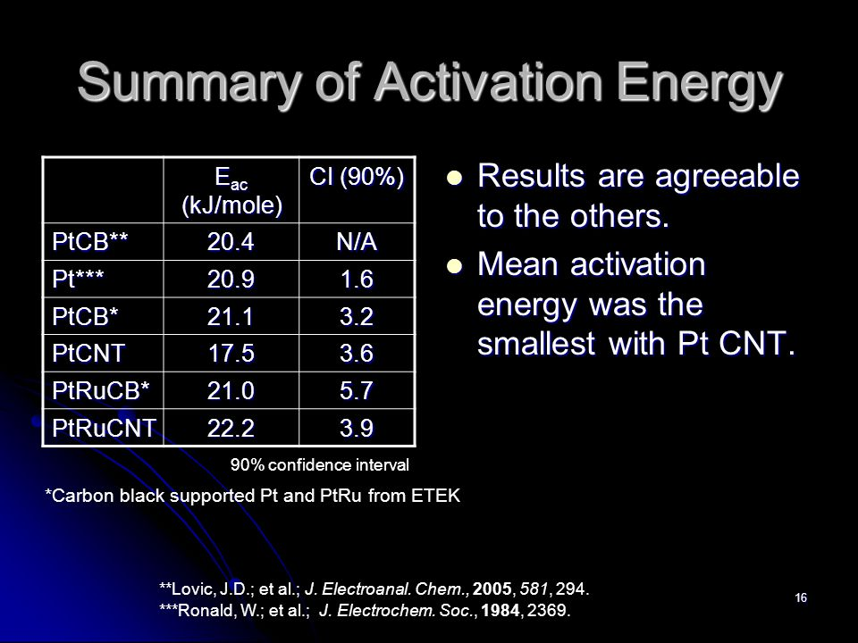 16 Summary of Activation Energy E ac (kJ/mole) CI (90%) PtCB**20.4N/A Pt***20.91.6 PtCB*21.13.2 PtCNT17.53.6 PtRuCB*21.05.7 PtRuCNT22.23.9 Results are agreeable to the others.