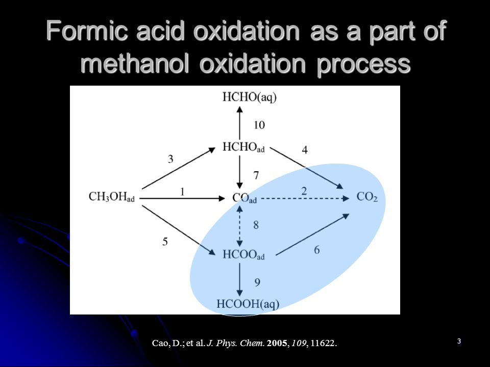 3 Formic acid oxidation as a part of methanol oxidation process Cao, D.; et al.