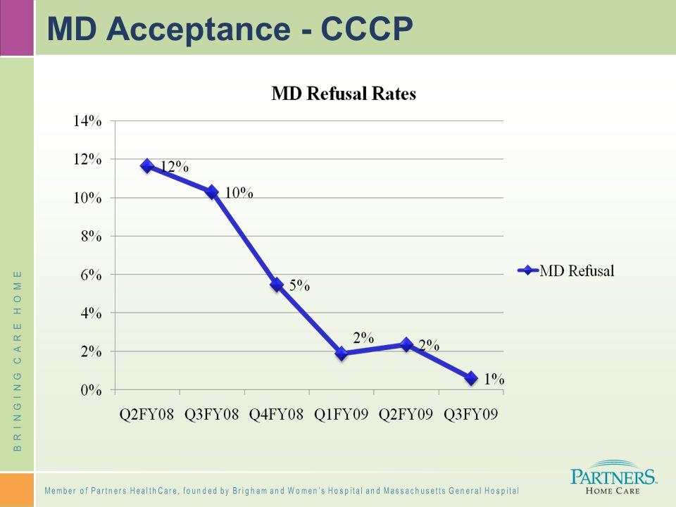MD Acceptance - CCCP