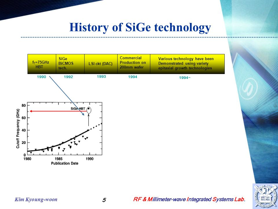 RF & Millimeter-wave Integrated Systems Lab.Kim Kyoung-woon 6 III.