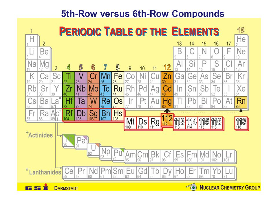 5th-Row versus 6th-Row Compounds