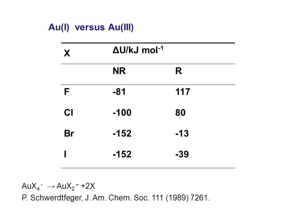 Au(I) versus Au(III) AuX 4 - → AuX 2 – +2X P. Schwerdtfeger, J.