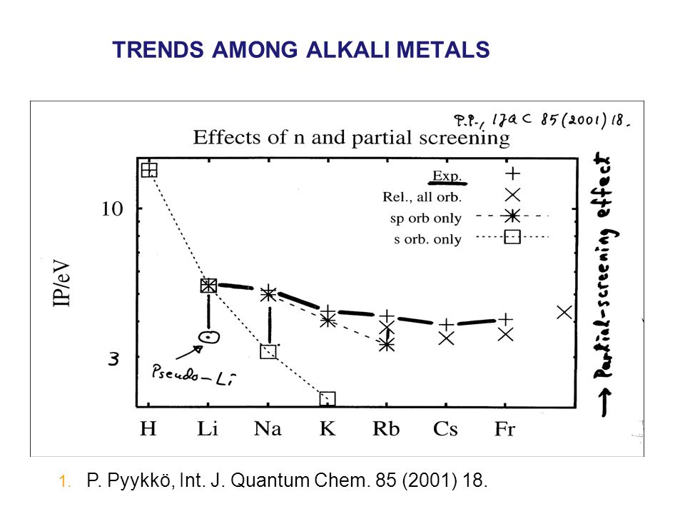 TRENDS AMONG ALKALI METALS 1. P. Pyykkö, Int. J. Quantum Chem. 85 (2001) 18.
