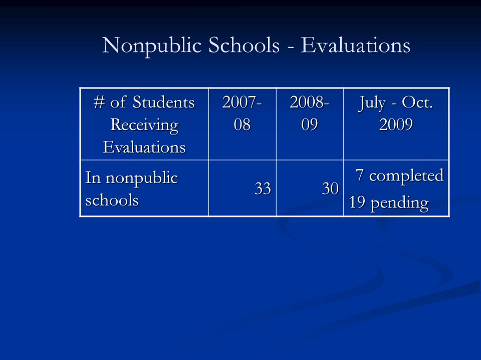 Nonpublic Schools - Evaluations # of Students Receiving Evaluations 2007- 08 2008- 09 July - Oct.