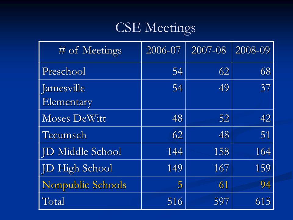 CSE Meetings # of Meetings 2006-072007-082008-09 Preschool546268 Jamesville Elementary 544937 Moses DeWitt 485242 Tecumseh624851 JD Middle School 144158164 JD High School 149167159 Nonpublic Schools 56194 Total516597615