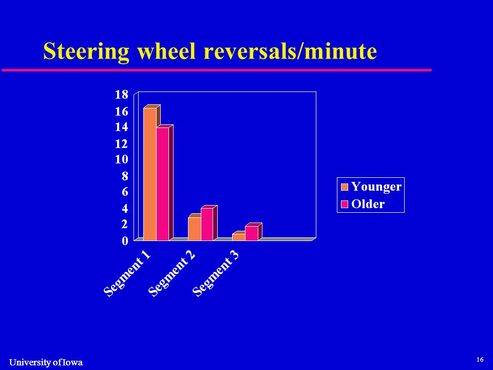 16 University of Iowa Steering wheel reversals/minute
