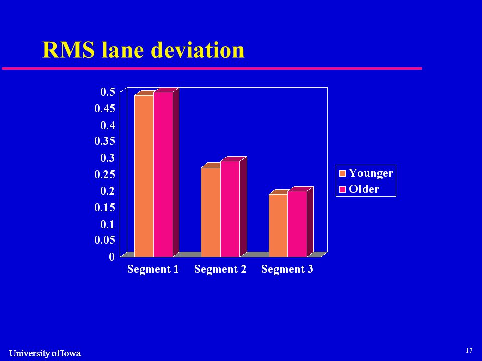 17 University of Iowa RMS lane deviation