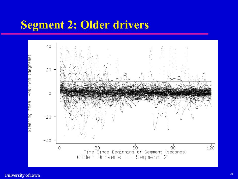 21 University of Iowa Segment 2: Older drivers